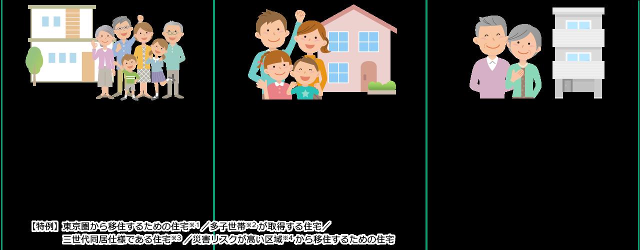 グリーン住宅ポイント制度/新築住宅(持家・賃貸)を購入した場合