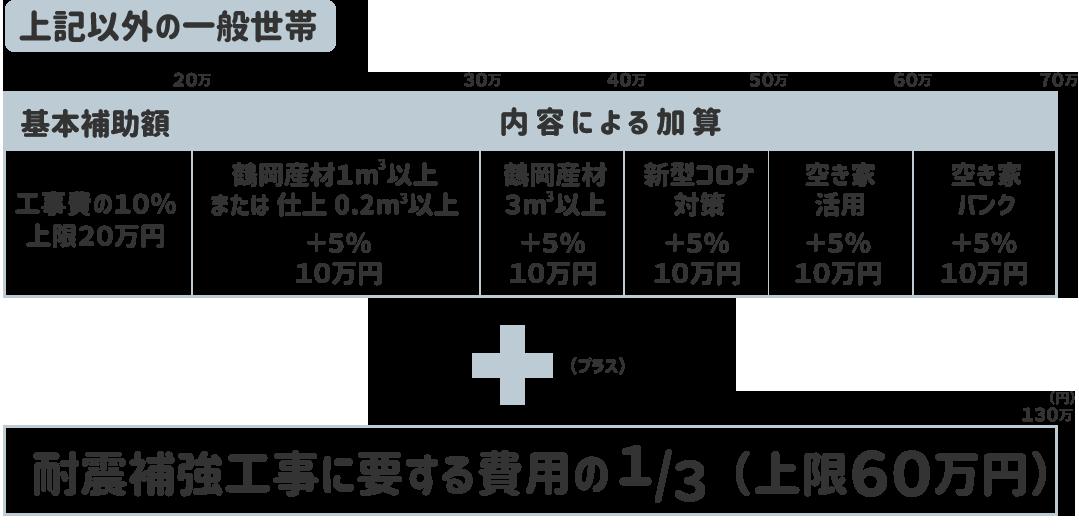 鶴岡市リフォーム補助金一般世帯
